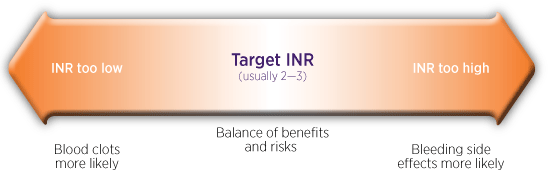 What We Do - INR Testing